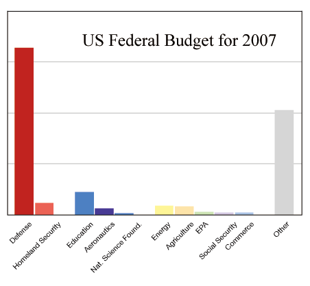 Budget of the United States Government - 2007